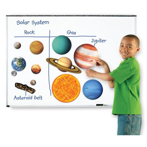 Sistem Solar Magnetic, Learning Resources